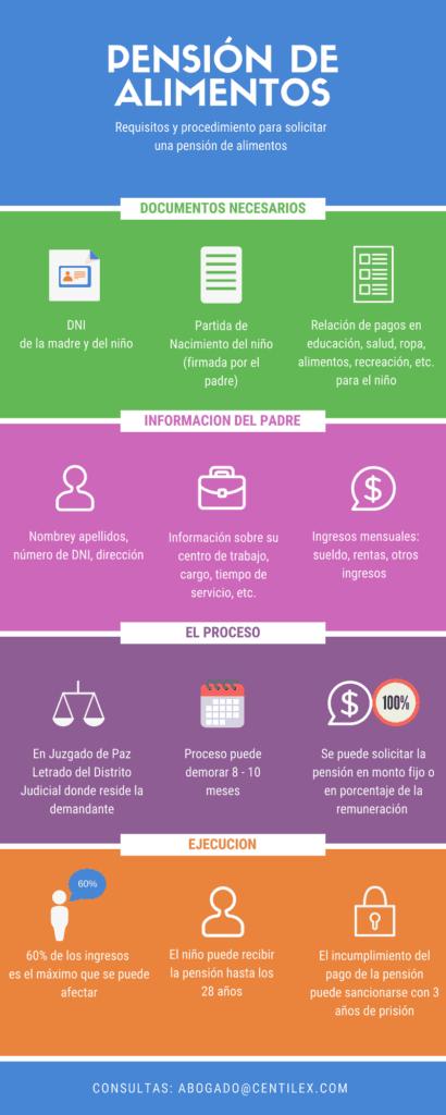 abogado pensión de alimentos en ica